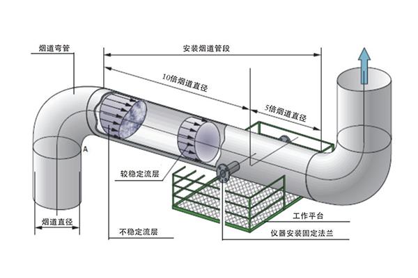 烟气超声波流速仪现场安装示意图