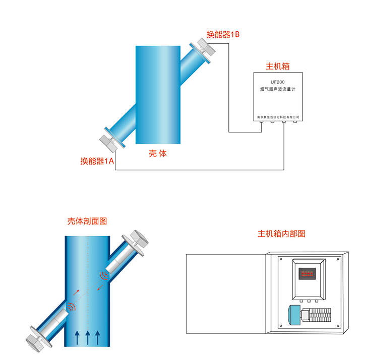 UF200烟气超声波流量计安装示意图