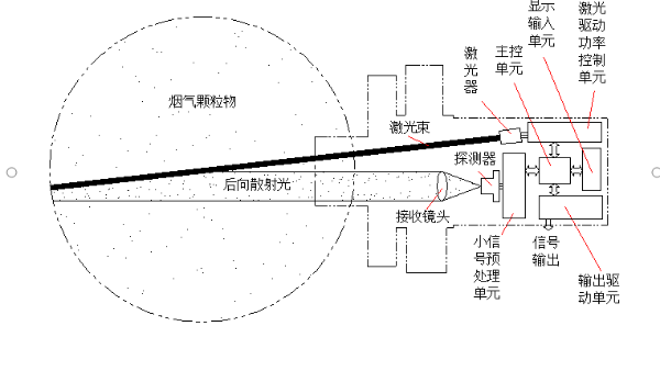 光散射法和光透法粉尘仪的技术特点对比