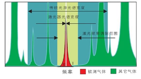 激光吸收光谱图