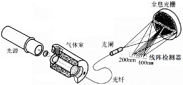 分析仪光电原理示意图